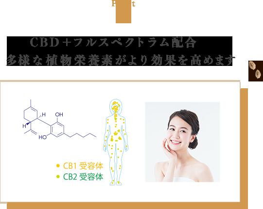 CBD+フルスペクトラム配合 多様な植物栄養素がより効果を高めます